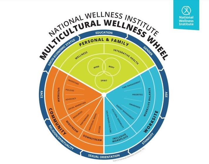 Multicultural-Wellness-Wheel